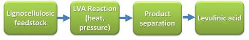 Work program structure (WP1)