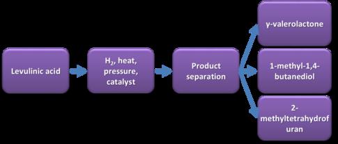 Work program structure (WP2)