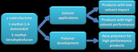 Work program structure (WP3)