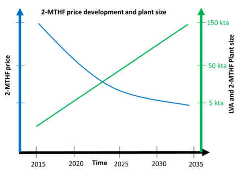 Work program structure (WP5)