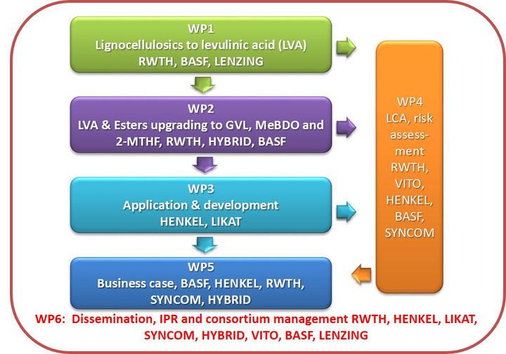 Work program structure